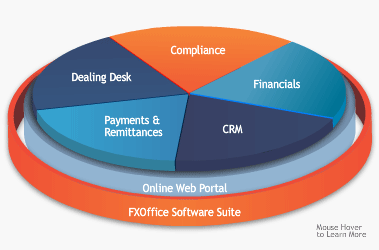 Pie chart of fxoffice function